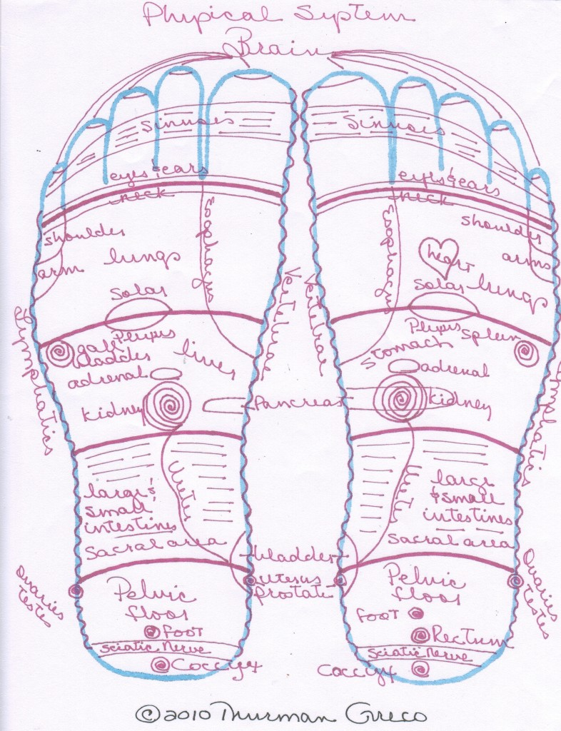 Brain Physical system
